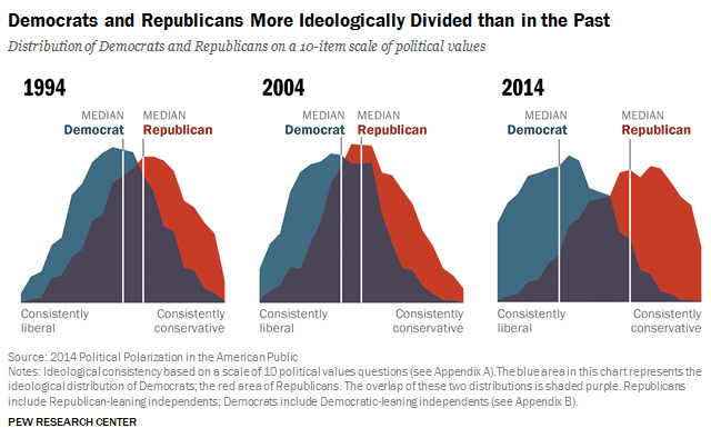 2014 political polarization