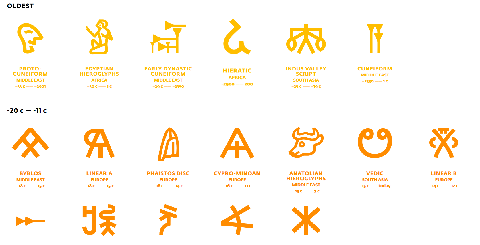 World's Writing Systems.png