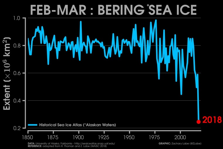 Historical Bering Sea ice level