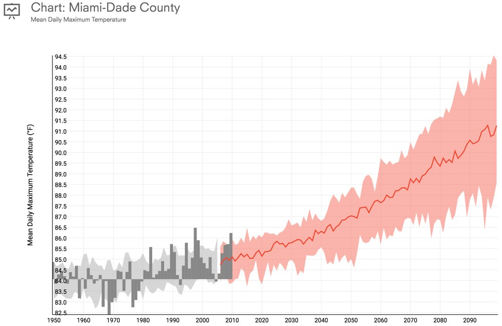 Maps Kottkeorg - Us climate overlays google maps