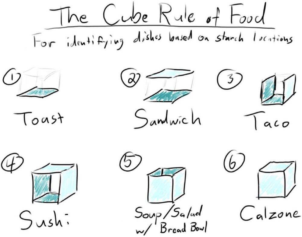 Cube Rule Food
