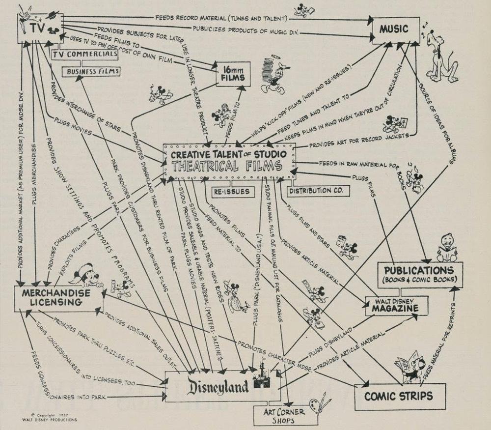 Site Map Creation: Walt Disney's Corporate Strategy Chart