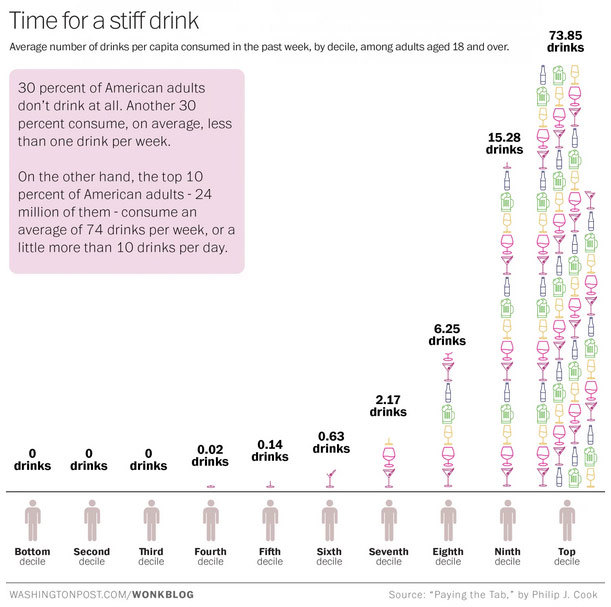 Drinking Rate USA