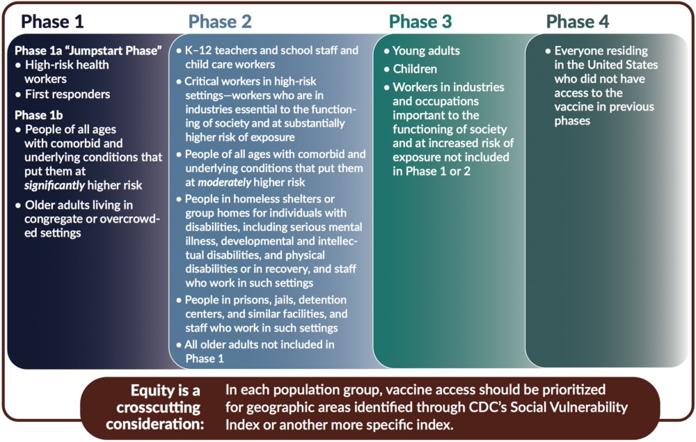 Four-phase framework for the equitable allocation of a COVID-19 vaccine