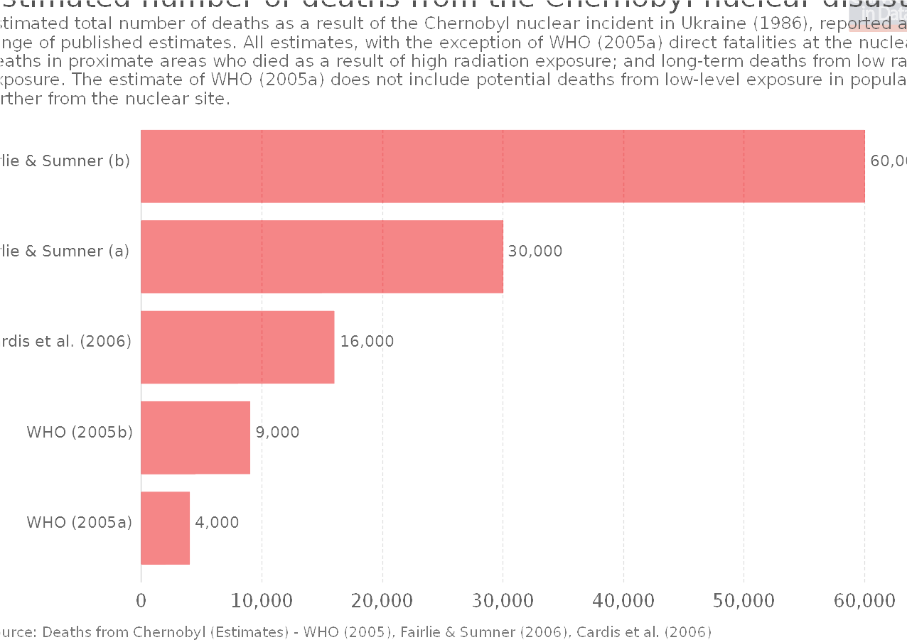 estimated-number-of-deaths-from-the-chernobyl-nuclear-disaster_v1_850x600.png