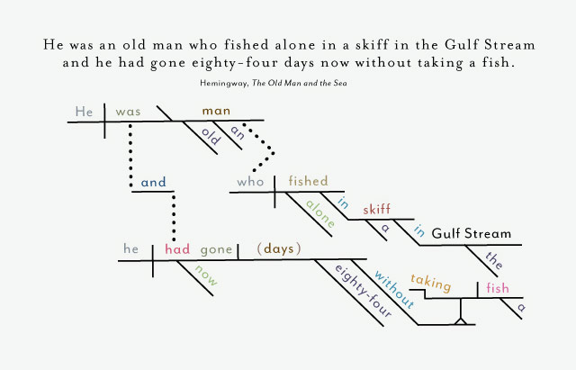The opening lines of famous novels diagrammed ccuart Choice Image