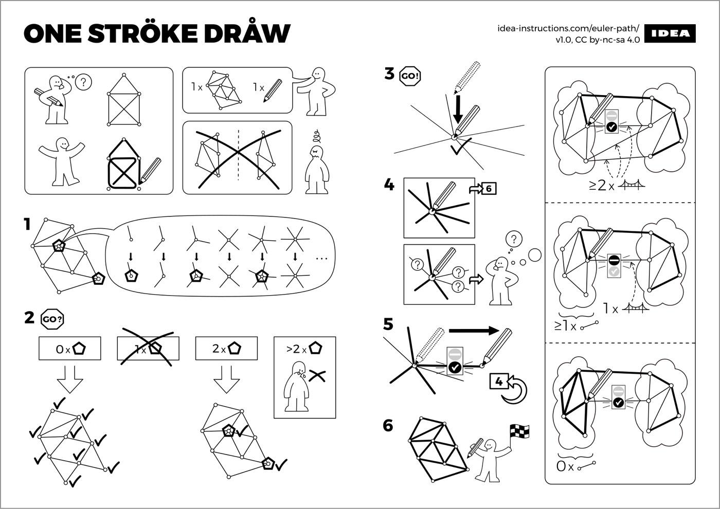Ikea Algorithms