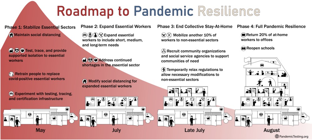 Pandemic Resilience