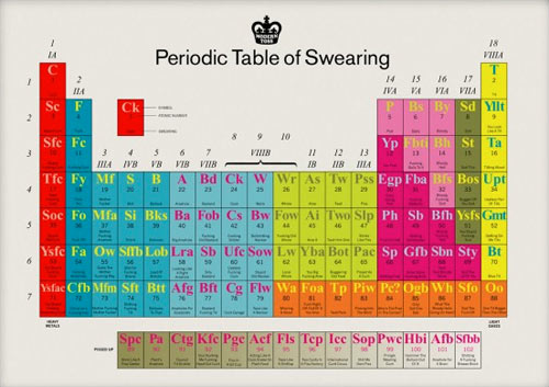 Periodic Table Swearing