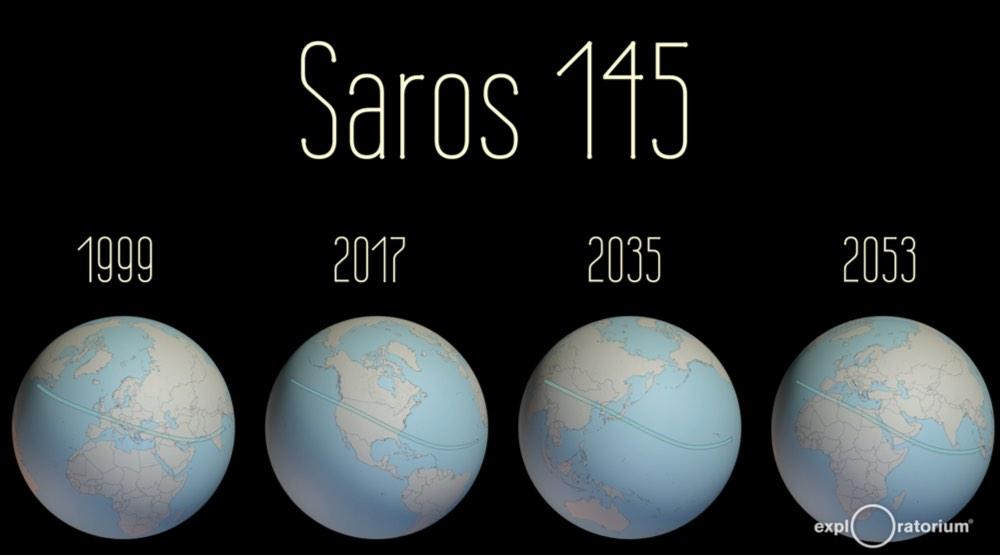 Saros 145