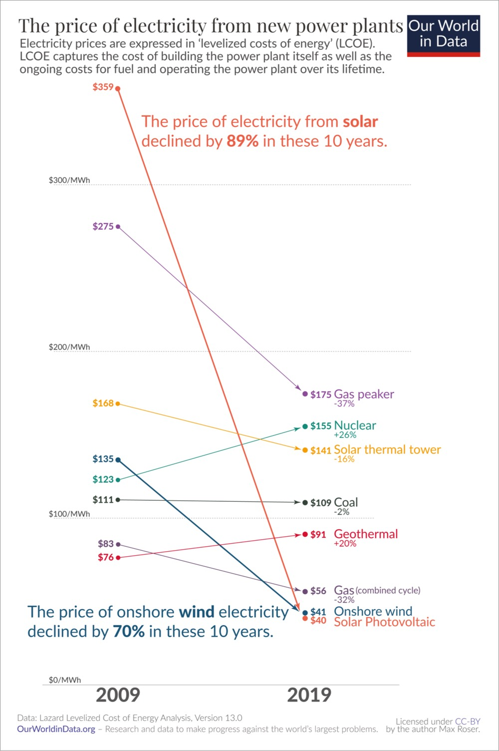 The Rapidly Falling Cost of Solar Energy Visualized