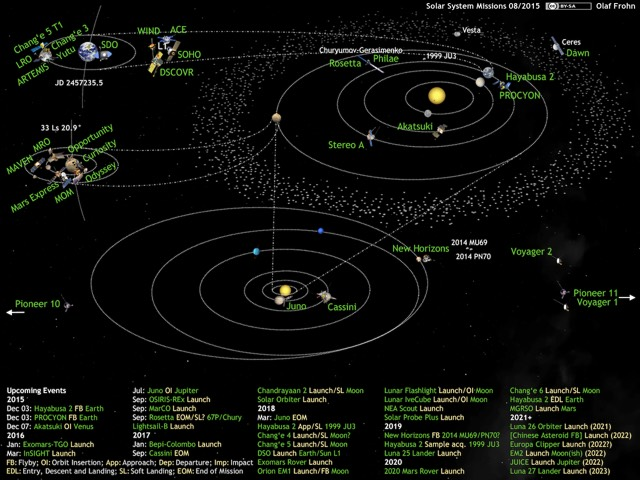 Solar System Spacecraft Map