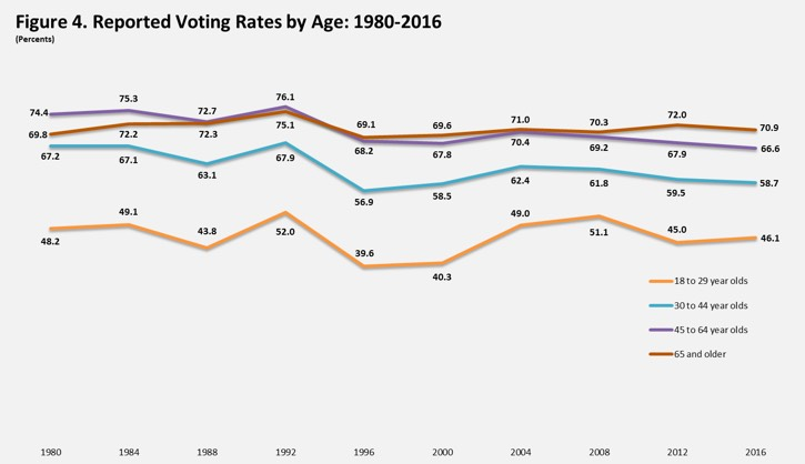 Voting By Age